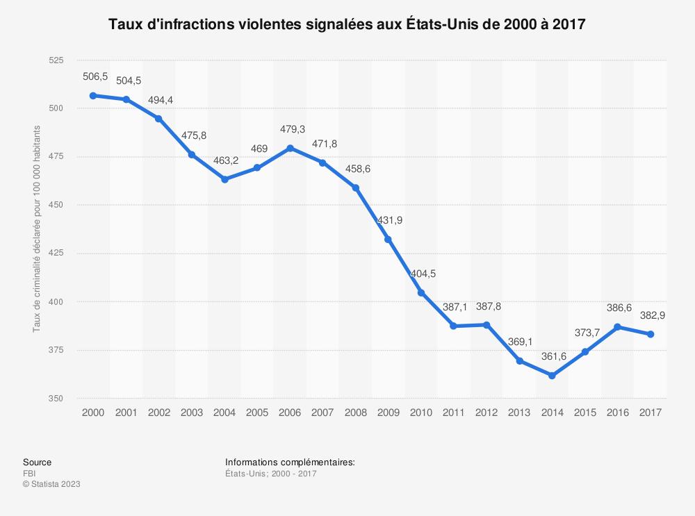 Statistique: Taux d'infractions violentes signalées aux États-Unis de 2000 à 2017 | Statista