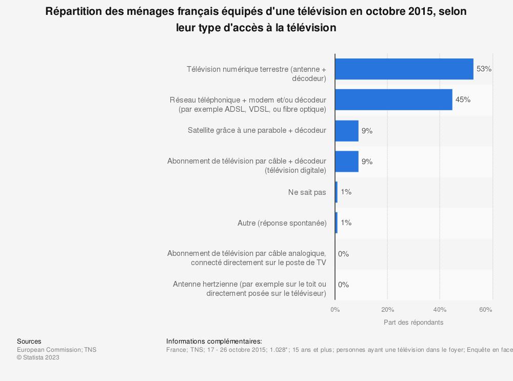 Statistique: Répartition des ménages français équipés d'une télévision en octobre 2015, selon leur type d'accès à la télévision | Statista