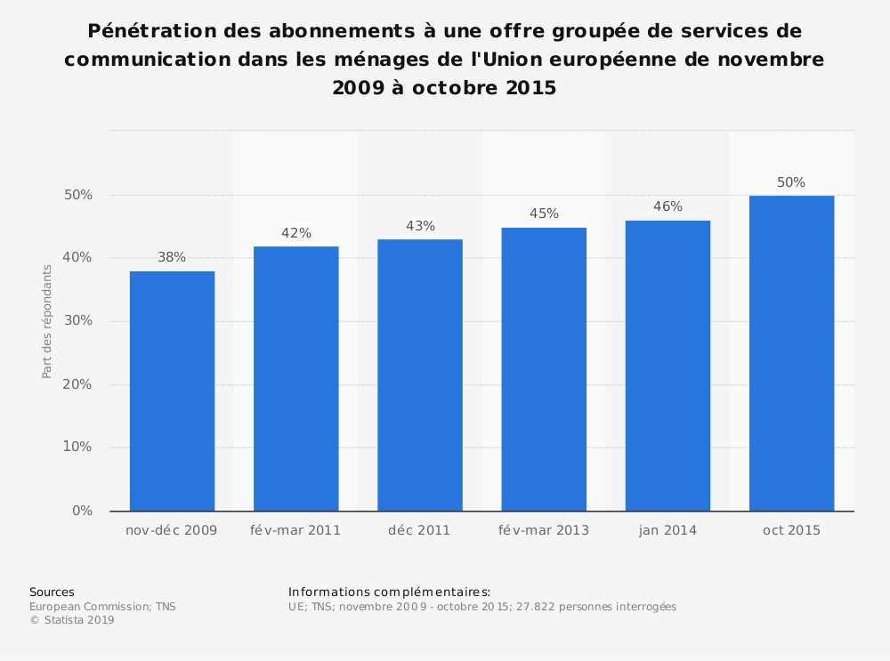 Statistique: Pénétration des abonnements à une offre groupée de services de communication dans les ménages de l'Union européenne de novembre 2009 à octobre 2015 | Statista