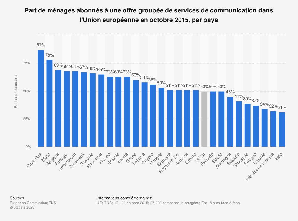 Statistique: Part de ménages abonnés à une offre groupée de services de communication dans l'Union européenne en octobre 2015, par pays | Statista