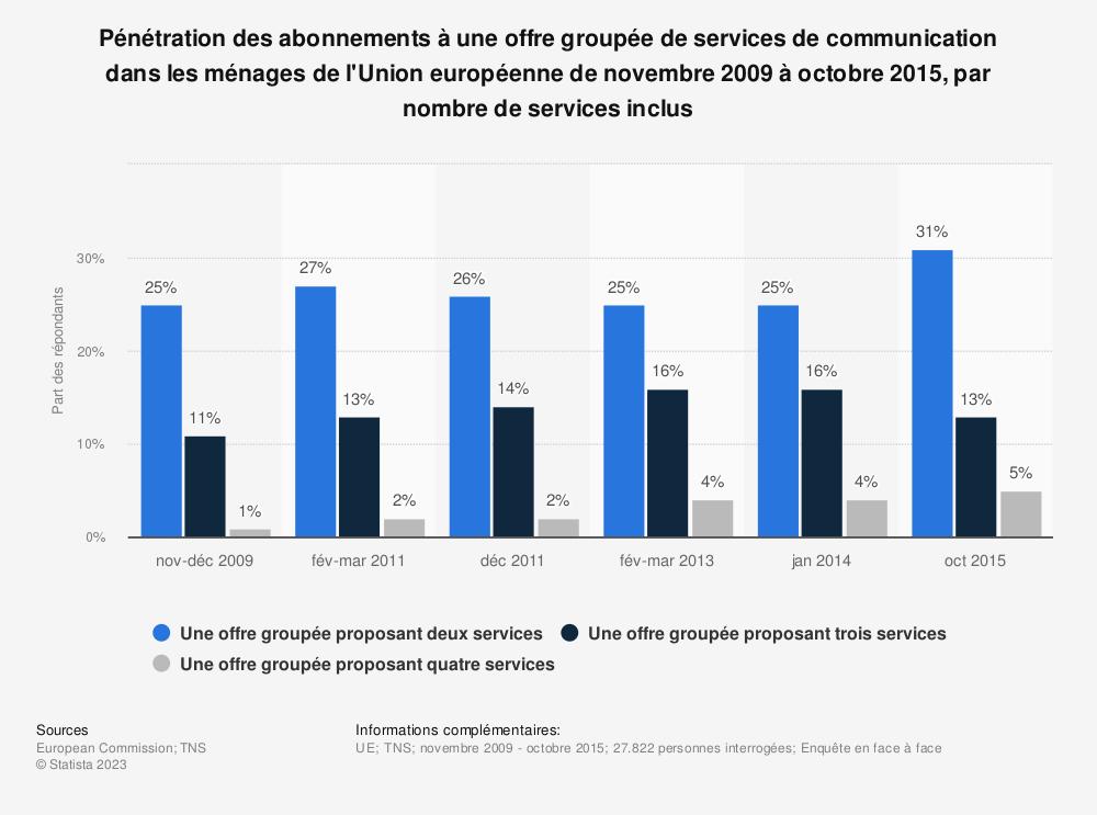 Statistique: Pénétration des abonnements à une offre groupée de services de communication dans les ménages de l'Union européenne de novembre 2009 à octobre 2015, par nombre de services inclus | Statista