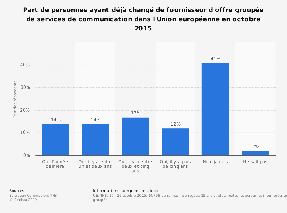 Statistique: Part de personnes ayant déjà changé de fournisseur d'offre groupée de services de communication dans l'Union européenne en octobre 2015 | Statista