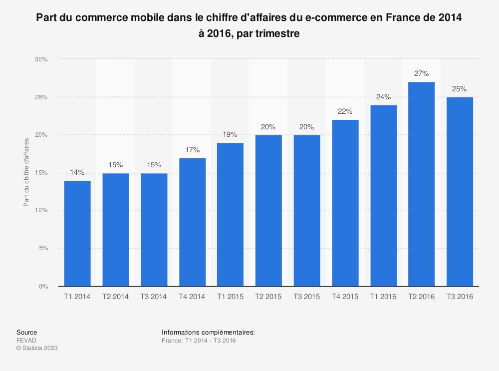 Statistique: Part du commerce mobile dans le chiffre d'affaires du e-commerce en France de 2014 à 2016, par trimestre | Statista