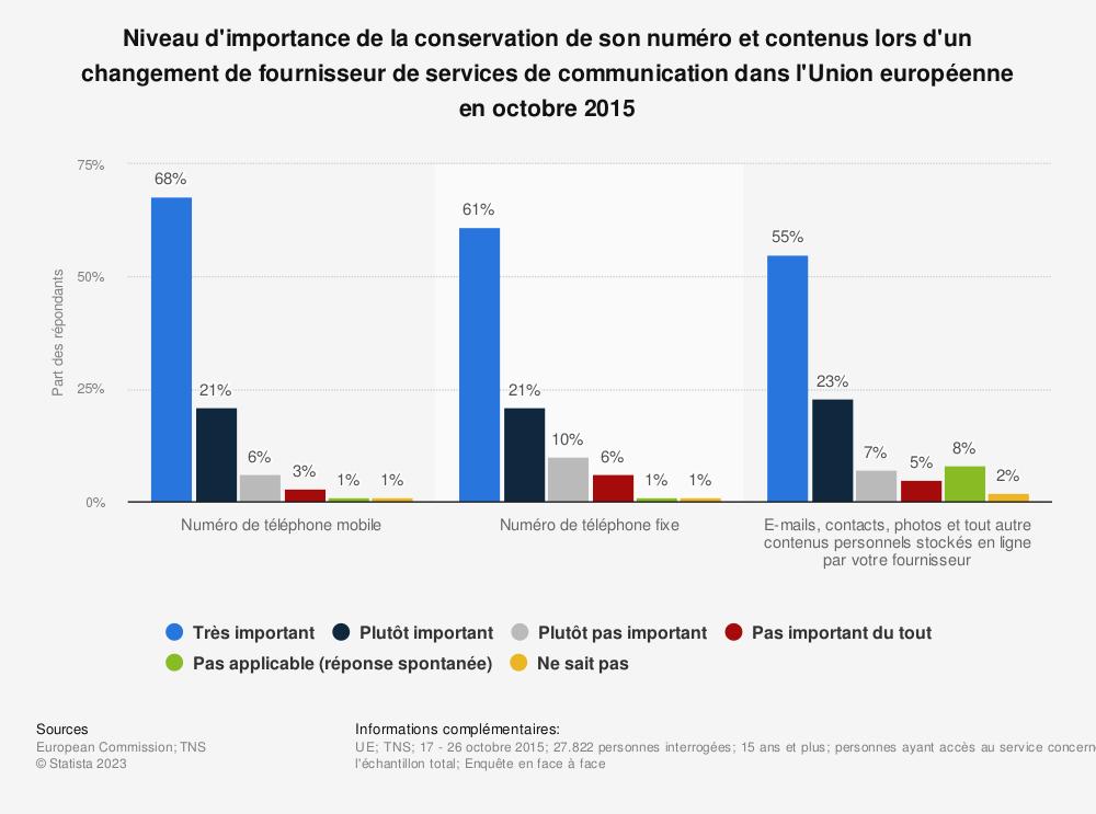 Statistique: Niveau d'importance de la conservation de son numéro et contenus lors d'un changement de fournisseur de services de communication dans l'Union européenne en octobre 2015 | Statista