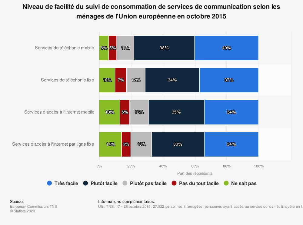 Statistique: Niveau de facilité du suivi de consommation de services de communication selon les ménages de l'Union européenne en octobre 2015 | Statista