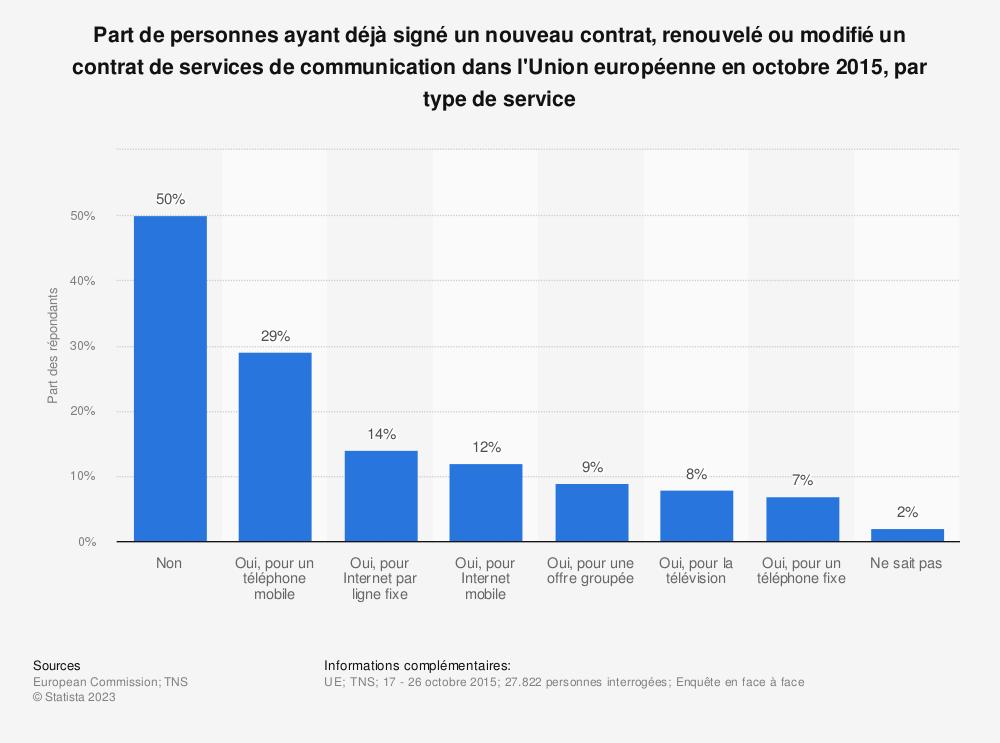 Statistique: Part de personnes ayant déjà signé un nouveau contrat, renouvelé ou modifié un contrat de services de communication dans l'Union européenne en octobre 2015, par type de service | Statista