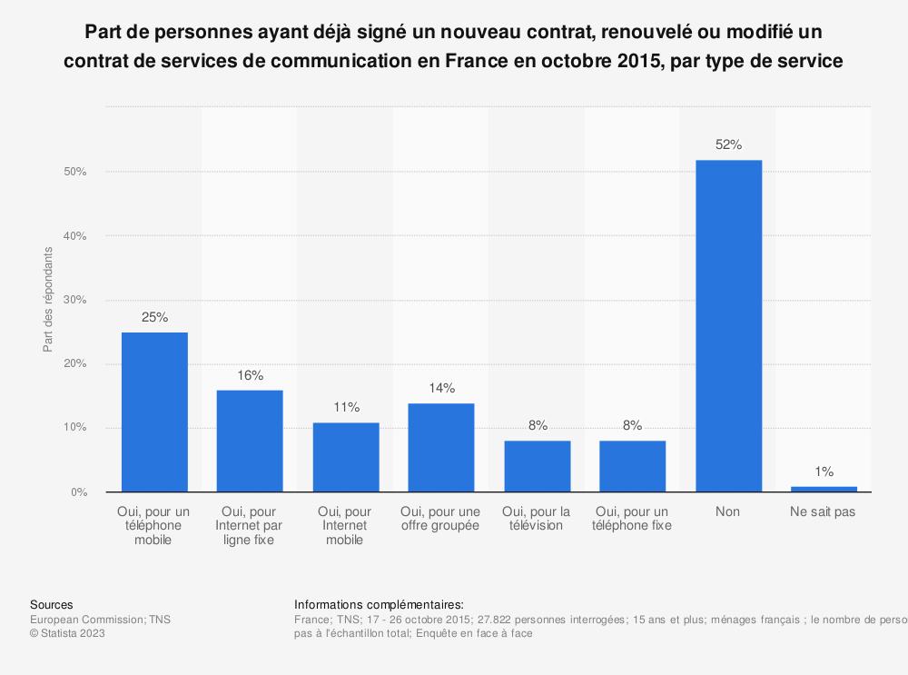 Statistique: Part de personnes ayant déjà signé un nouveau contrat, renouvelé ou modifié un contrat de services de communication en France en octobre 2015, par type de service | Statista