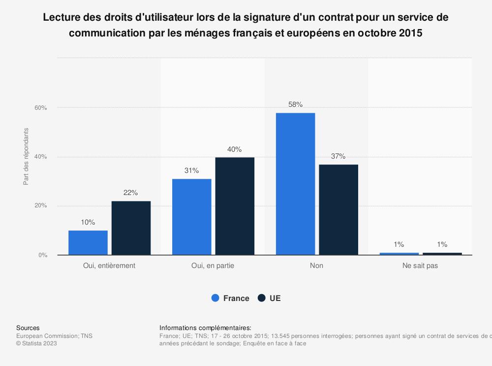 Statistique: Lecture des droits d'utilisateur lors de la signature d'un contrat pour un service de communication par les ménages français et européens en octobre 2015 | Statista