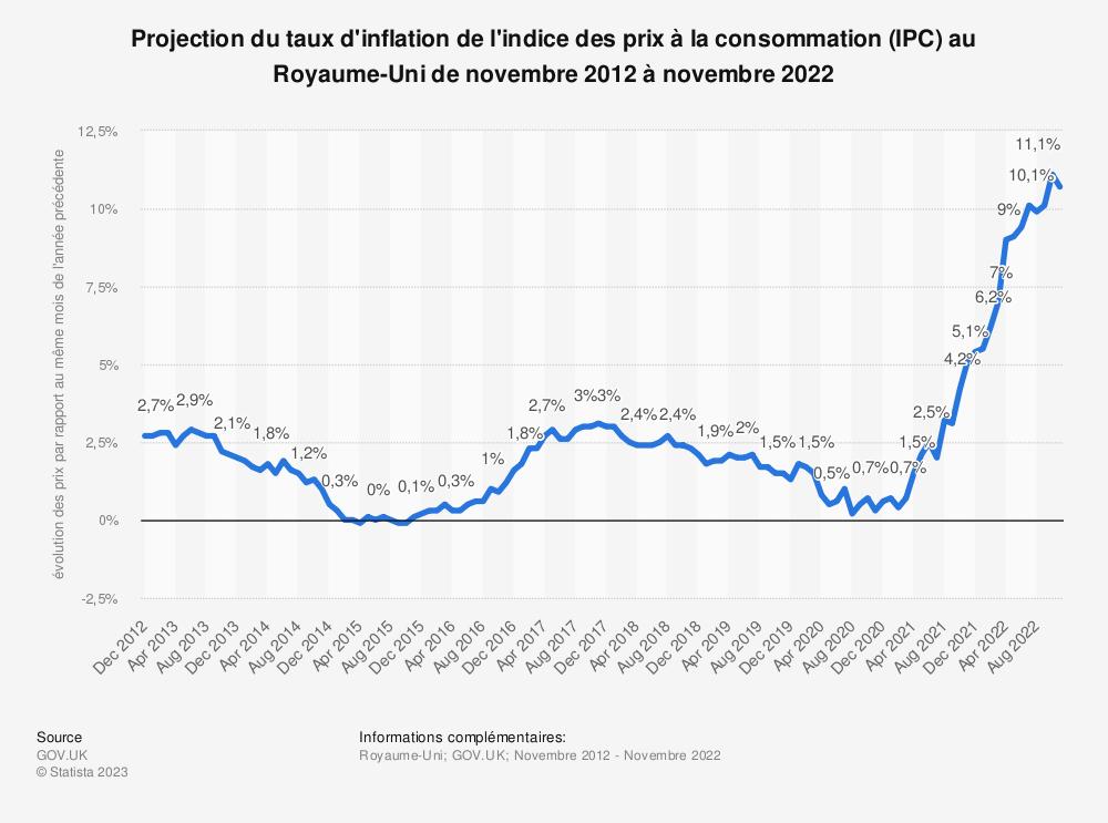 Statistique: Projection du taux d'inflation de l'indice des prix à la consommation (IPC) au Royaume-Uni du 1er trimestre 2018 au 4ème trimestre 2019* | Statista