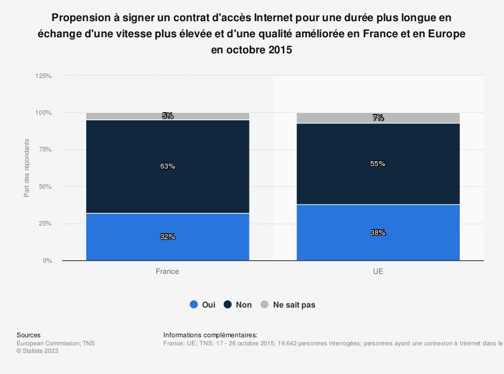 Statistique: Propension à signer un contrat d'accès Internet pour une durée plus longue en échange d'une vitesse plus élevée et d'une qualité améliorée en France et en Europe en octobre 2015 | Statista