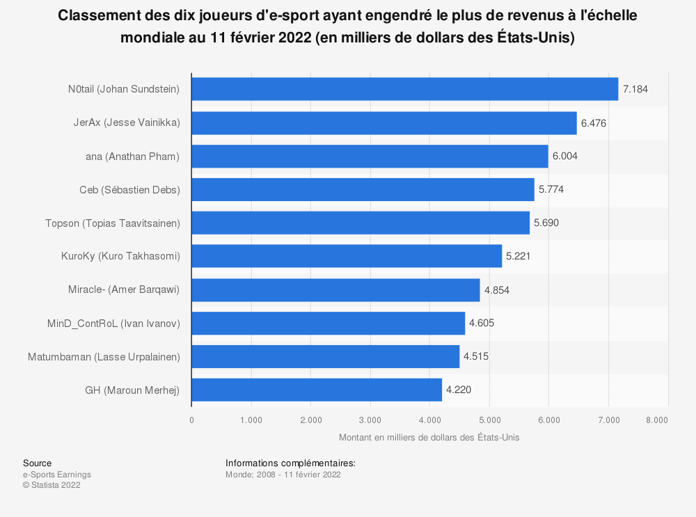Statistique: Classement des dix joueurs d'e-sport ayant engendré le plus de revenus à l'échelle mondiale au 26 novembre 2019 (en milliers de dollars des États-Unis) | Statista