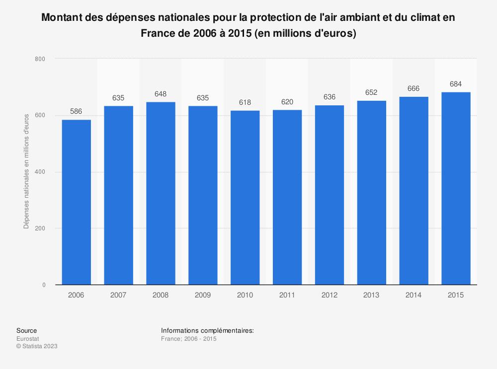 Statistique: Montant des dépenses nationales pour la protection de l'air ambiant et du climat en France de 2006 à 2015 (en millions d'euros) | Statista