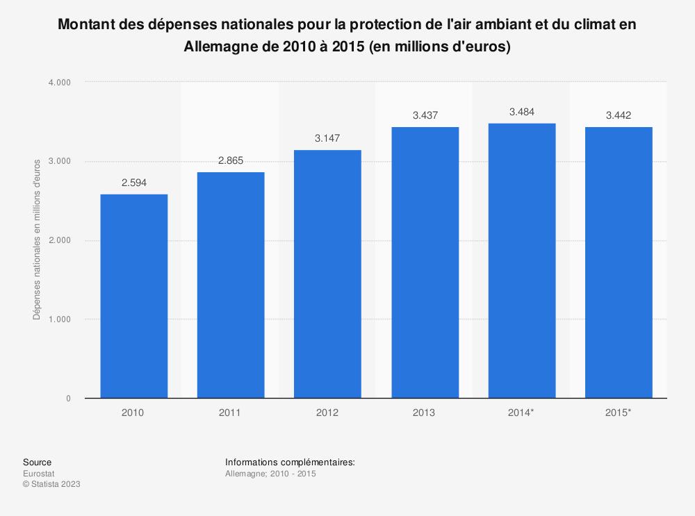 Statistique: Montant des dépenses nationales pour la protection de l'air ambiant et du climat en Allemagne de 2010 à 2015 (en millions d'euros) | Statista