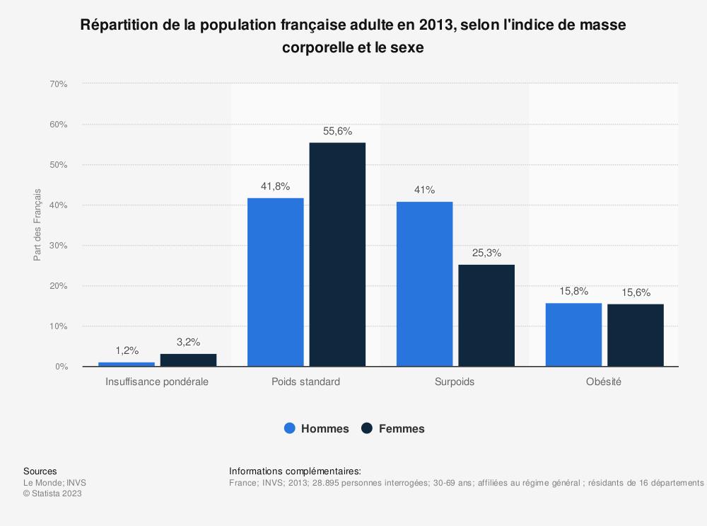 Statistique: Répartition de la population française adulte en 2013, selon l'indice de masse corporelle et le sexe | Statista