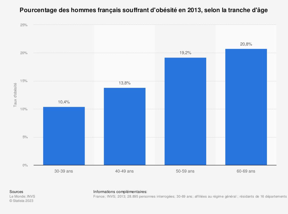 Statistique: Pourcentage des hommes français souffrant d'obésité en 2013, selon la tranche d'âge | Statista