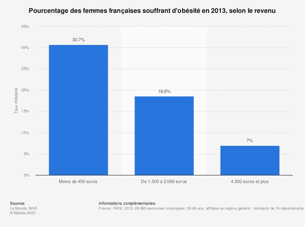 Statistique: Pourcentage des femmes françaises souffrant d'obésité en 2013, selon le revenu | Statista