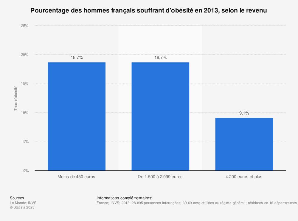 Statistique: Pourcentage des hommes français souffrant d'obésité en 2013, selon le revenu | Statista