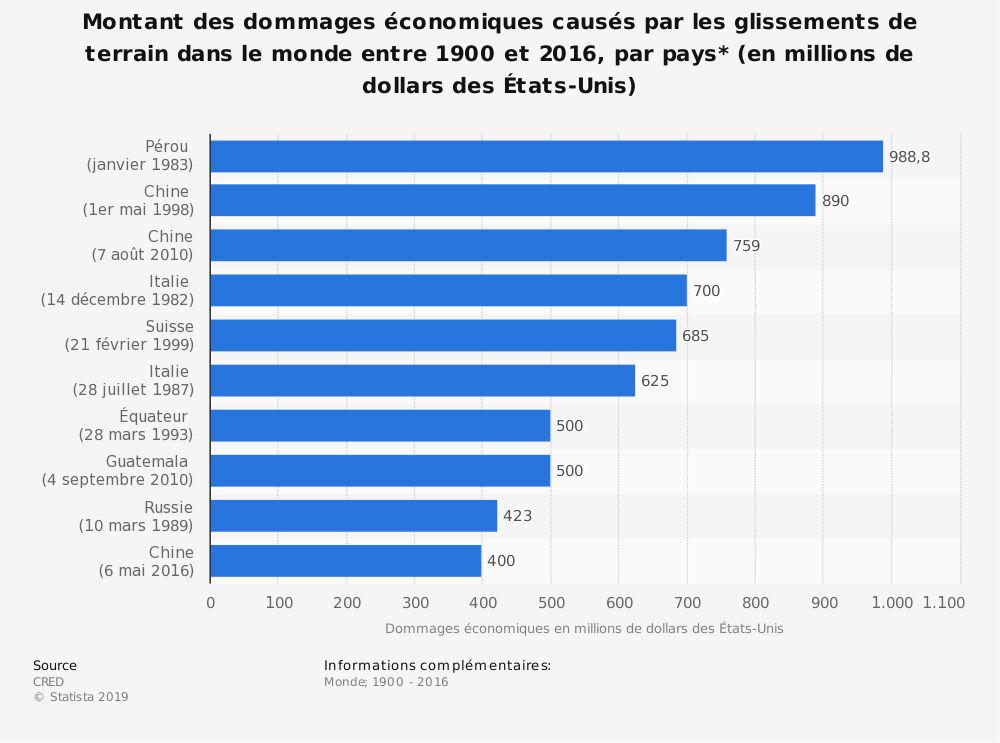 Statistique: Montant des dommages économiques causés par les glissements de terrain dans le monde entre 1900 et 2016, par pays* (en millions de dollars des États-Unis) | Statista