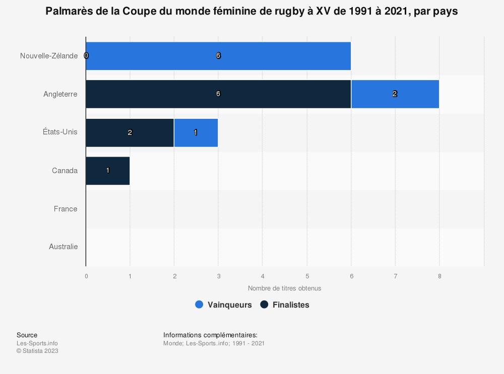 Statistique: Palmarès de la Coupe du monde féminine de rugby à XV de 1991 à 2017, par pays | Statista
