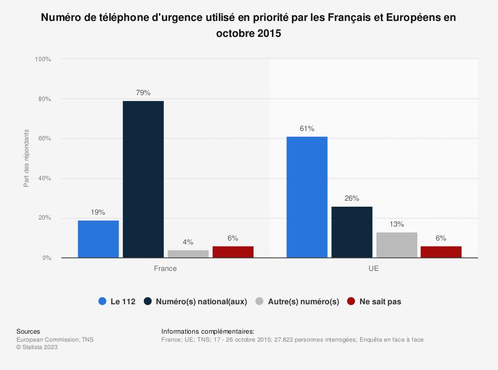 Statistique: Numéro de téléphone d'urgence utilisé en priorité par les Français et Européens en octobre 2015 | Statista