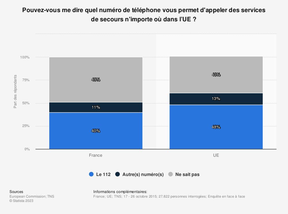 Statistique: Pouvez-vous me dire quel numéro de téléphone vous permet d'appeler des services de secours n'importe où dans l'UE ? | Statista