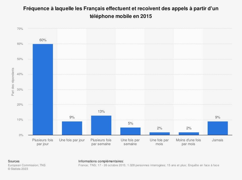 Statistique: Fréquence à laquelle les Français effectuent et recoivent des appels à partir d'un téléphone mobile en 2015 | Statista
