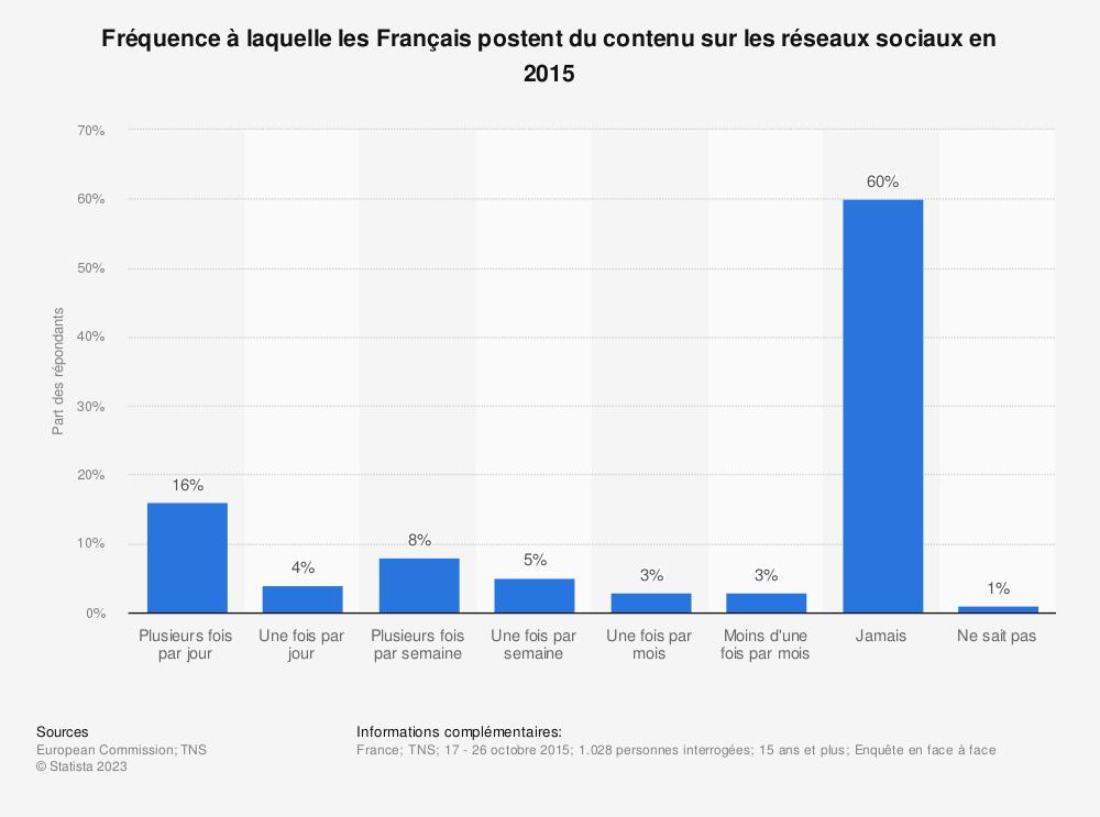 Statistique: Fréquence à laquelle les Français postent du contenu sur les réseaux sociaux en 2015 | Statista