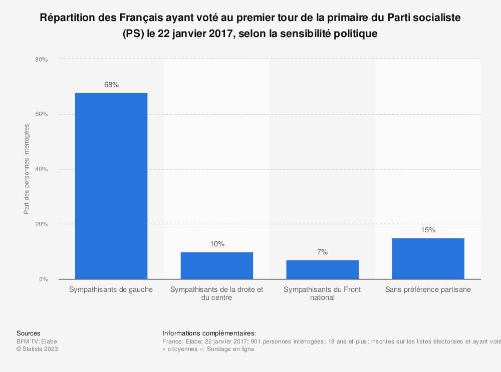 Statistique: Répartition des Français ayant voté au premier tour de la primaire du Parti socialiste (PS) le 22 janvier 2017, selon la sensibilité politique | Statista