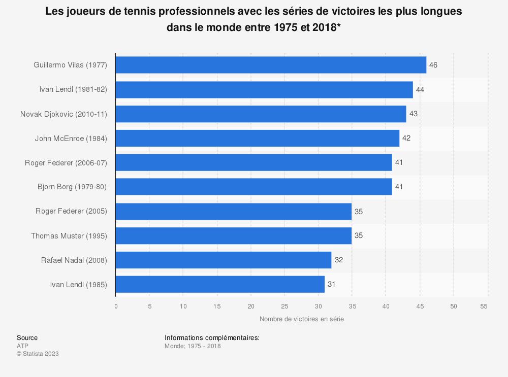 Statistique: Les joueurs de tennis professionnels avec les séries de victoires les plus longues dans le monde entre 1975 et 2018* | Statista