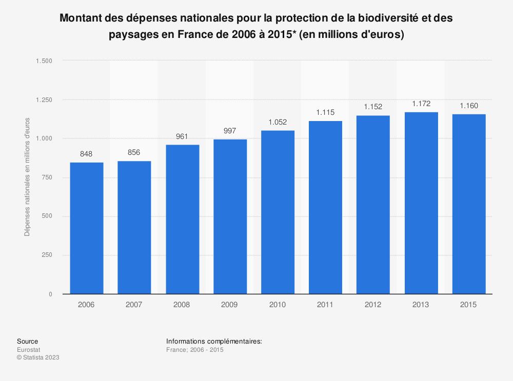 Statistique: Montant des dépenses nationales pour la protection de la biodiversité et des paysages en France de 2006 à 2015* (en millions d'euros) | Statista