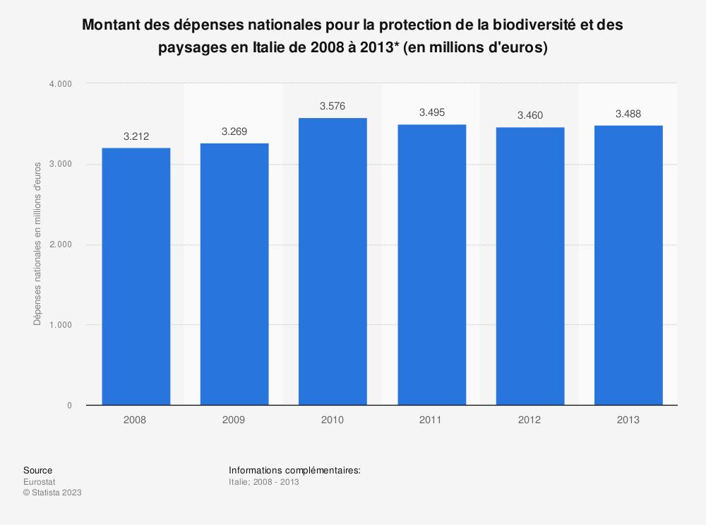 Statistique: Montant des dépenses nationales pour la protection de la biodiversité et des paysages en Italie de 2008 à 2013* (en millions d'euros) | Statista
