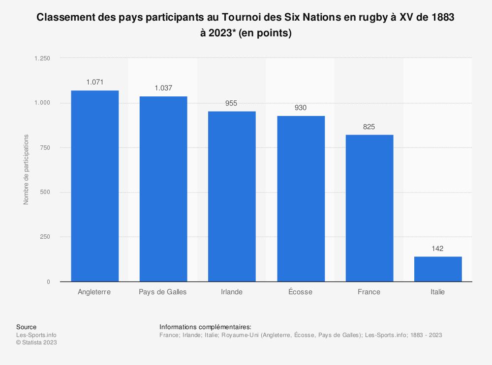 Statistique: Classement des pays participants au Tournoi des Six Nations en rugby à XV de 1883 à 2017* (en points) | Statista