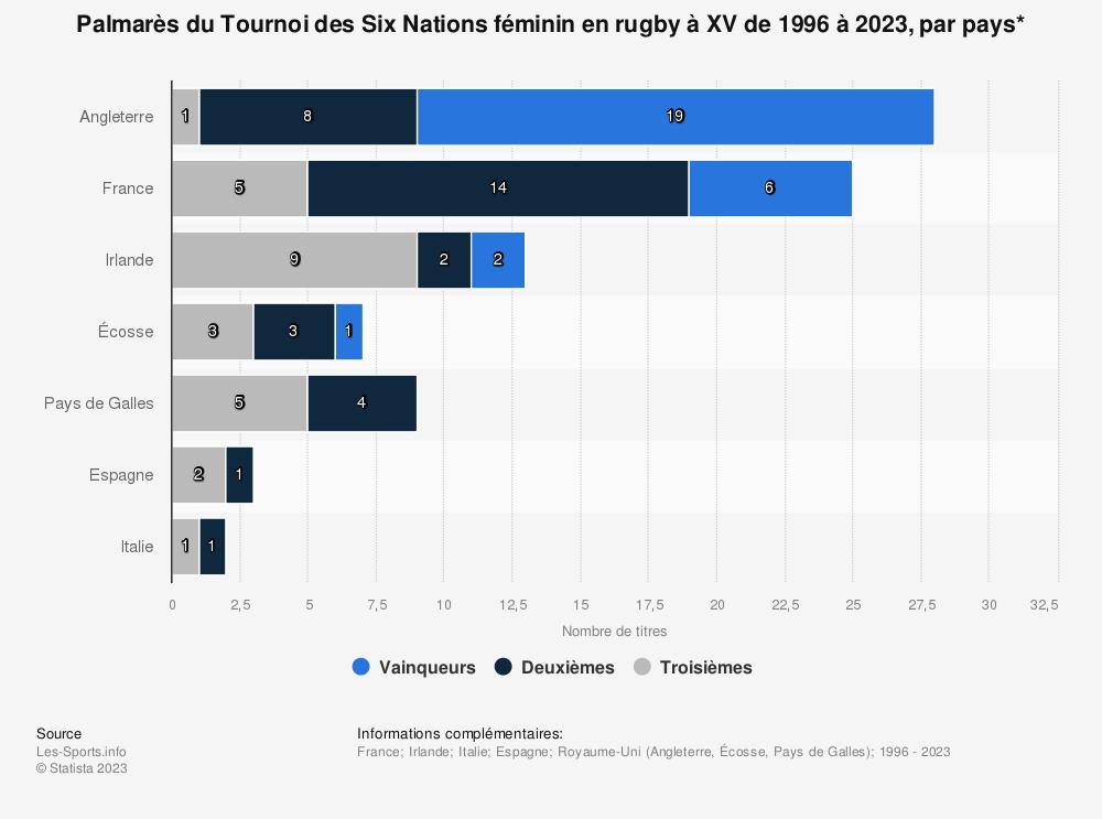 Statistique: Palmarès du Tournoi des Six Nations féminin en rugby à XV de 1996 à 2018, par pays* | Statista