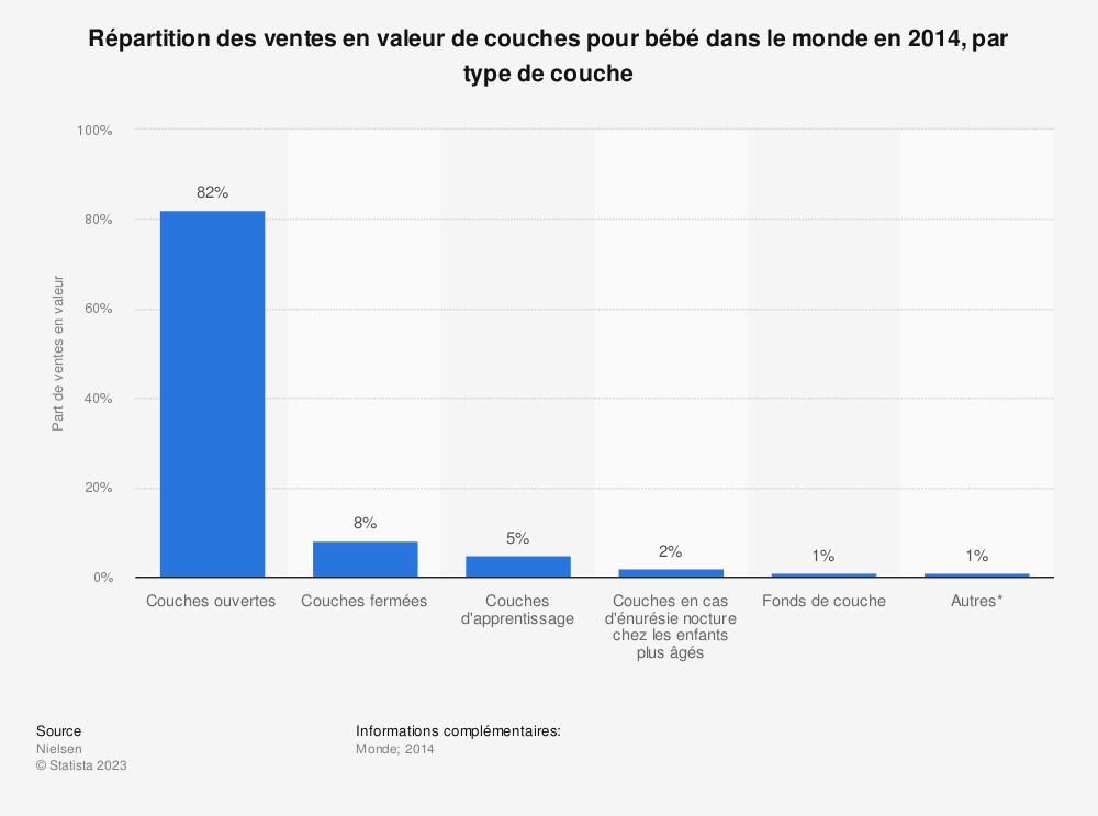 Statistique: Répartition des ventes en valeur de couches pour bébé dans le monde en 2014, par type de couche | Statista