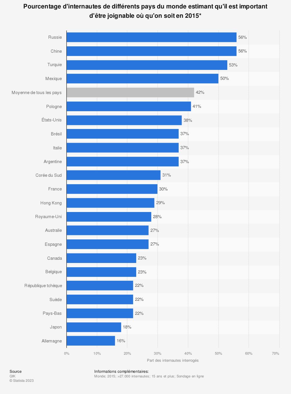 Statistique: Pourcentage d'internautes de différents pays du monde estimant qu'il est important d'être joignable où qu'on soit en 2015* | Statista