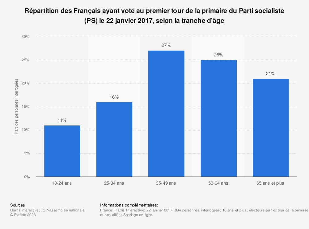 Statistique: Répartition des Français ayant voté au premier tour de la primaire du Parti socialiste (PS) le 22 janvier 2017, selon la tranche d'âge | Statista