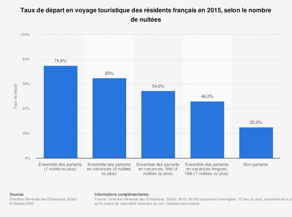 Statistique: Taux de départ en voyage touristique des résidents français en 2015, selon le nombre de nuitées | Statista
