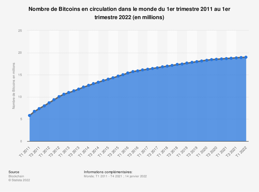 Statistique: Nombre de Bitcoins en circulation dans le monde du 1er trimestre 2011 au 4e trimestre 2020 (en millions) | Statista