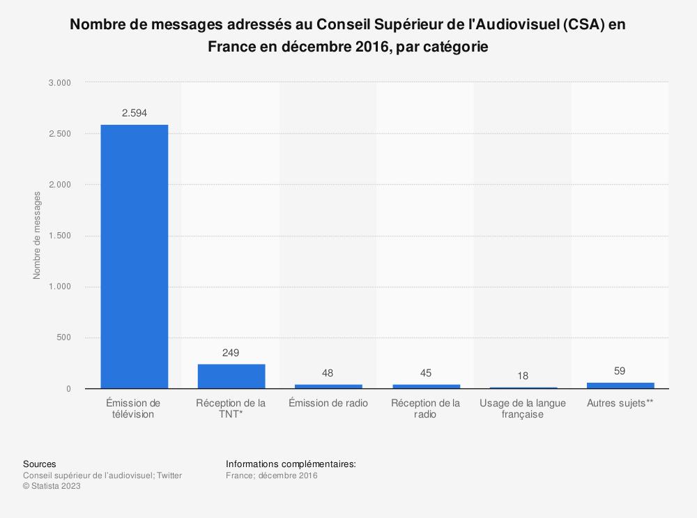 Statistique: Nombre de messages adressés au Conseil Supérieur de l'Audiovisuel (CSA) en France en décembre 2016, par catégorie | Statista
