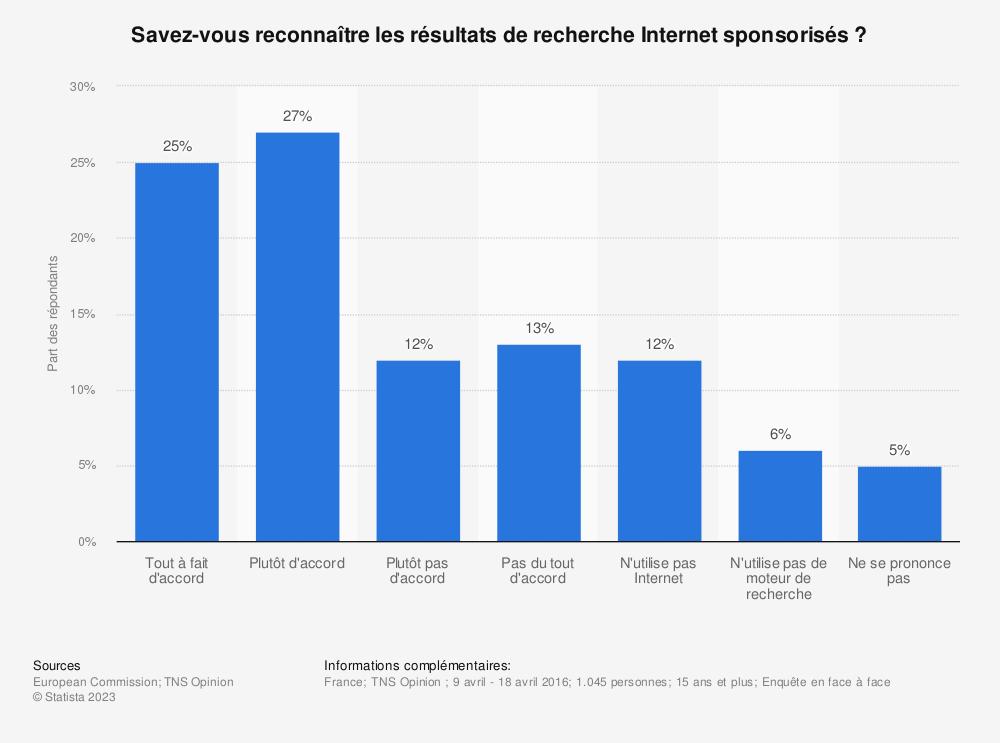 Statistique: Savez-vous reconnaître les résultats de recherche Internet sponsorisés? | Statista