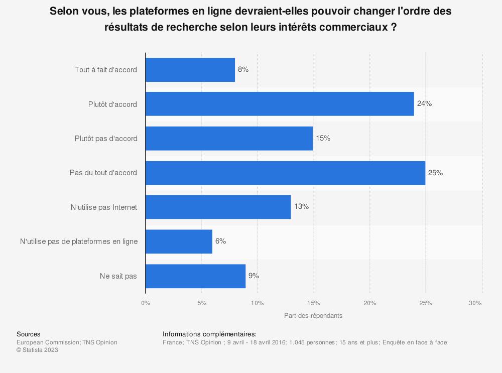 Statistique: Selon vous, les plateformes en ligne devraient-elles pouvoir changer l'ordre des résultats de recherche selon leurs intérêts commerciaux? | Statista