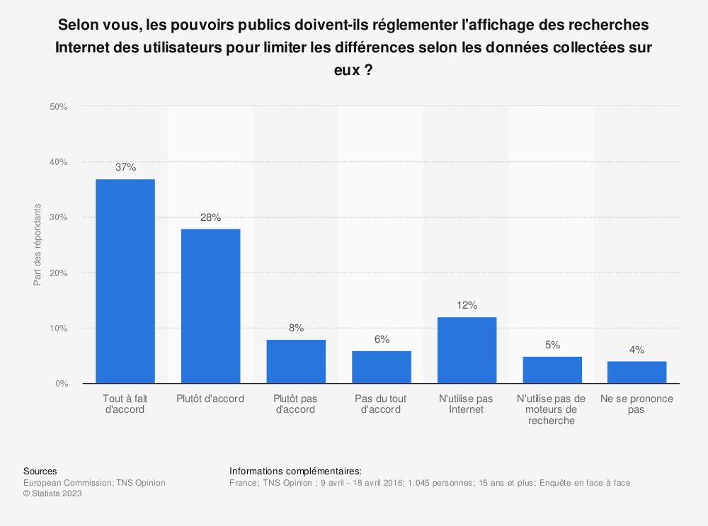 Statistique: Selon vous, les pouvoirs publics doivent-ils réglementer l'affichage des recherches Internet des utilisateurs pour limiter les différences selon les données collectées sur eux? | Statista