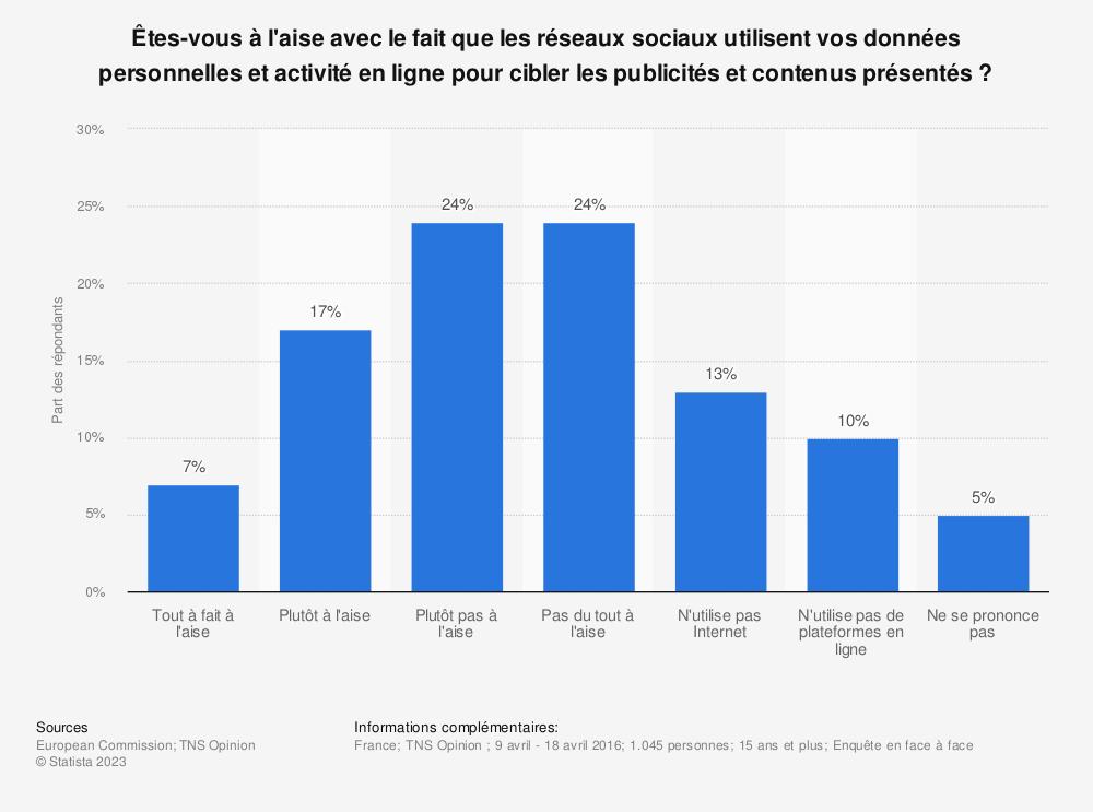 Statistique: Êtes-vous à l'aise avec le fait que les réseaux sociaux utilisent vos données personnelles et activité en ligne pour cibler les publicités et contenus présentés? | Statista
