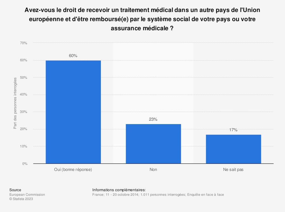Statistique: Avez-vous le droit de recevoir un traitement médical dans un autre pays de l'Union européenne et d'être remboursé(e) par le système social de votre pays ou votre assurance médicale ? | Statista