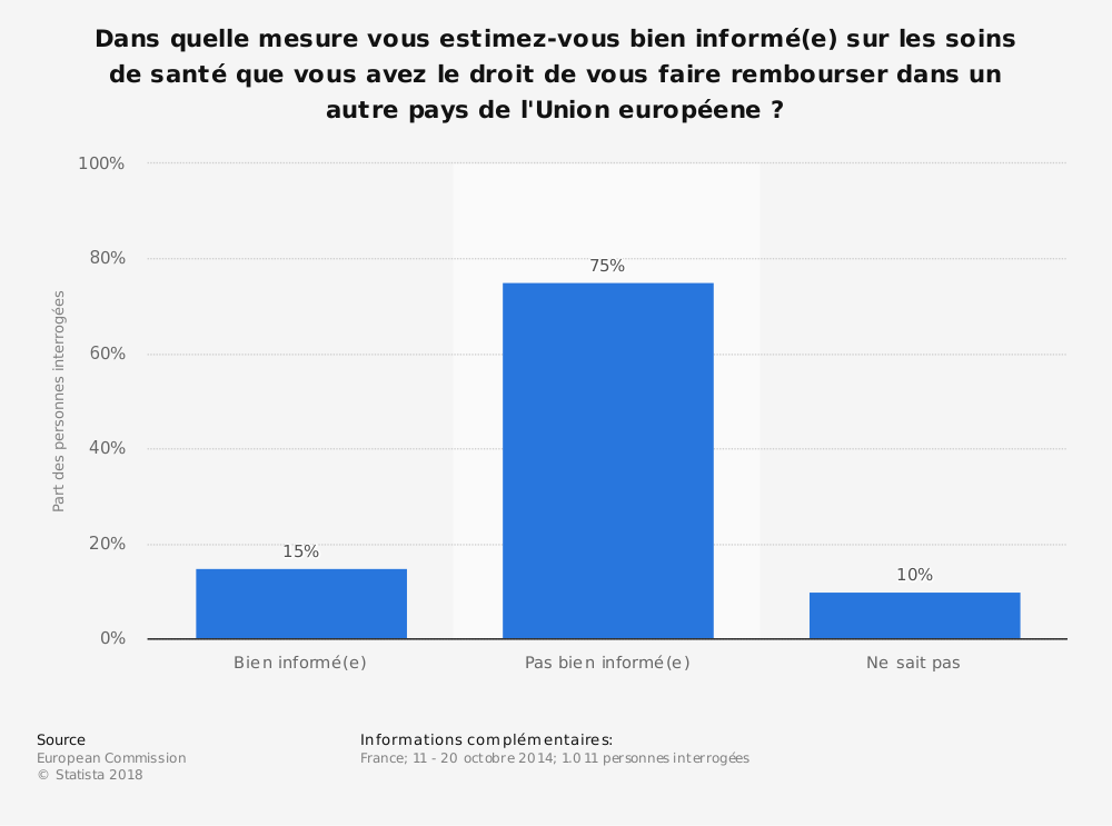 Statistique: Dans quelle mesure vous estimez-vous bien informé(e) sur les soins de santé que vous avez le droit de vous faire rembourser dans un autre pays de l'Union européene? | Statista