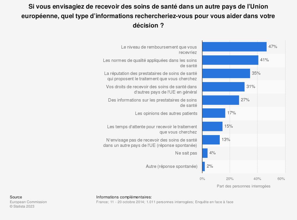 Statistique: Si vous envisagiez de recevoir des soins de santé dans un autre pays de l'Union européenne, quel type d'informations rechercheriez-vous pour vous aider dans votre décision ? | Statista