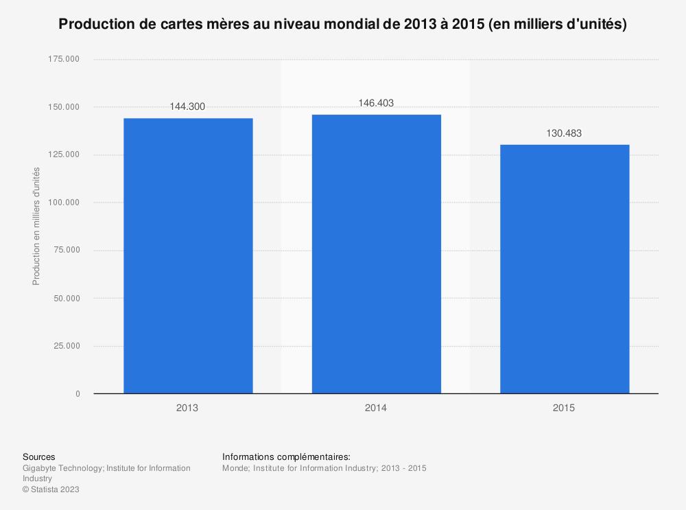 Statistique: Production de cartes mères au niveau mondial de 2013 à 2015 (en milliers d'unités) | Statista