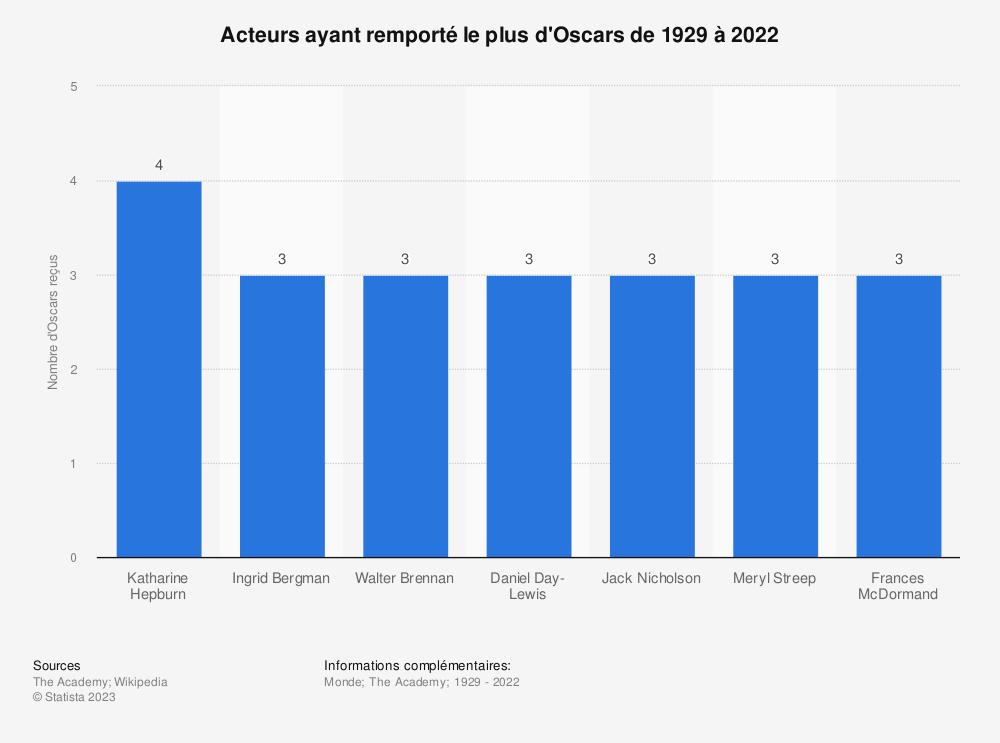 Statistique: Acteurs ayant remporté le plus d'Oscars de 1929 à 2019 | Statista