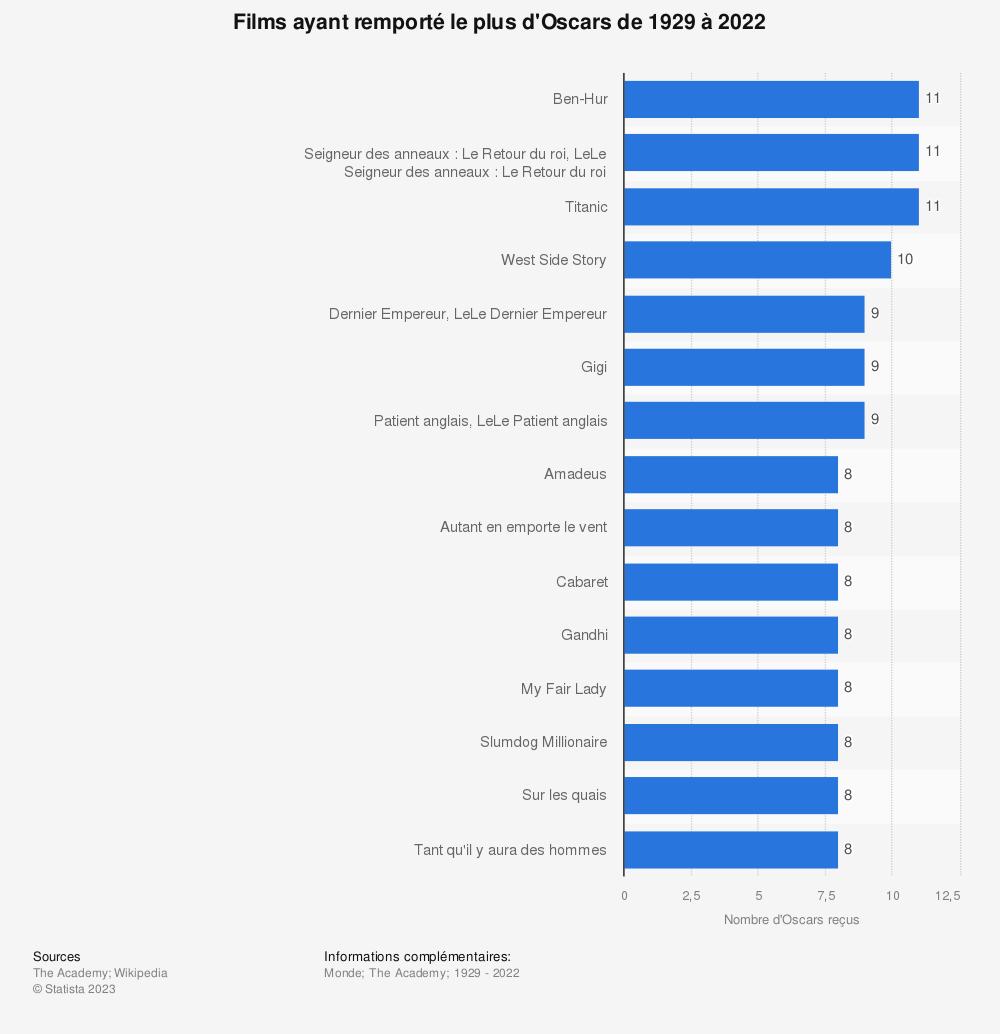 Statistique: Films ayant remporté le plus d'Oscars de 1929 à 2019 | Statista