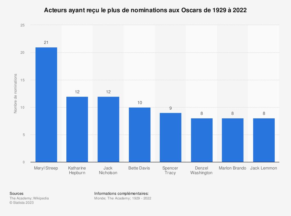 Statistique: Acteurs ayant reçu le plus de nominations aux Oscars de 1929 à 2019 | Statista